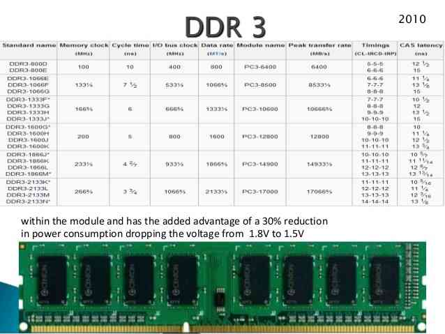 introduction-of-ram-ddr3
